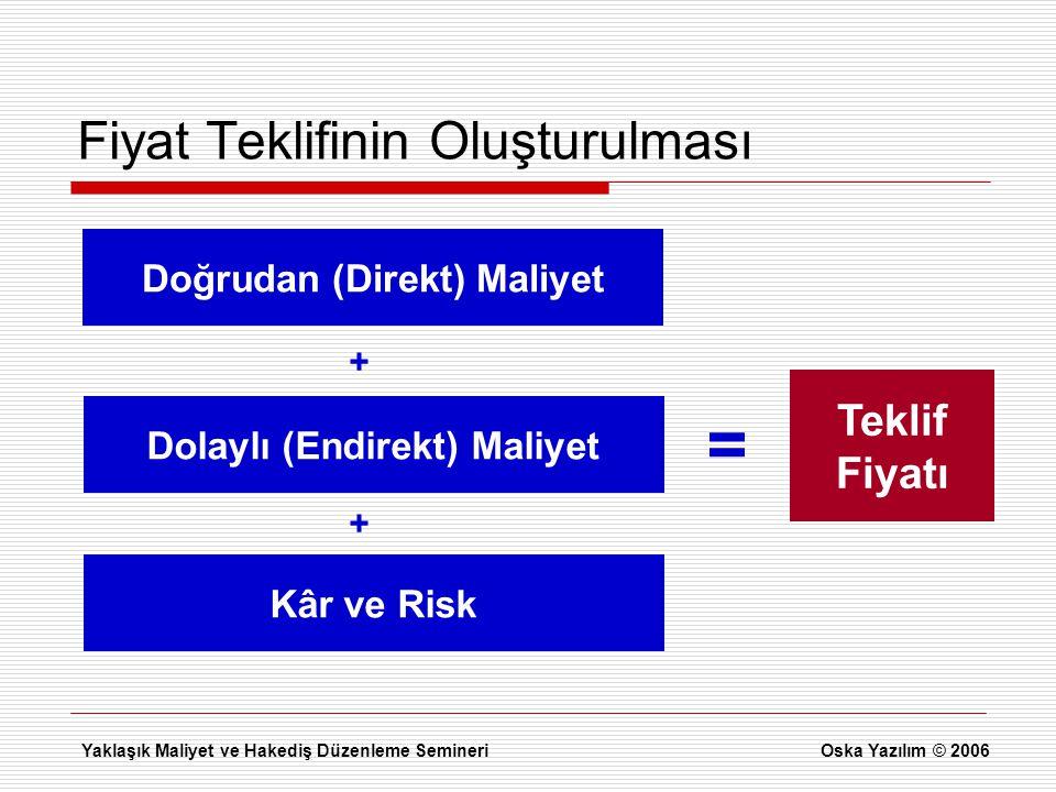 Fiyat Teklifinin Oluşturulması Doğrudan (Direkt) Maliyet Dolaylı (Endirekt) Maliyet Kâr ve Risk + + Teklif Fiyatı = Yaklaşık Maliyet ve Hakediş Düzenl