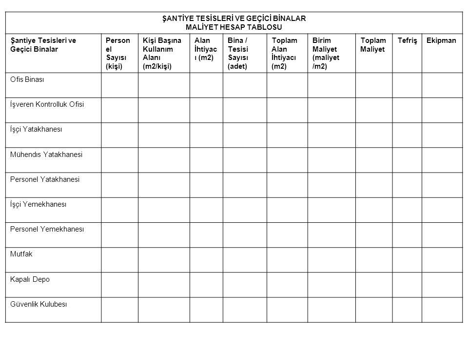 ŞANTİYE TESİSLERİ VE GEÇİCİ BİNALAR MALİYET HESAP TABLOSU Şantiye Tesisleri ve Geçici Binalar Person el Sayısı (kişi) Kişi Başına Kullanım Alanı (m2/k