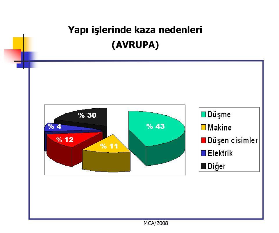 MCA/2008 Yapı işlerinde kaza nedenleri (AVRUPA) % 43 % 30 % 4 % 12 % 11