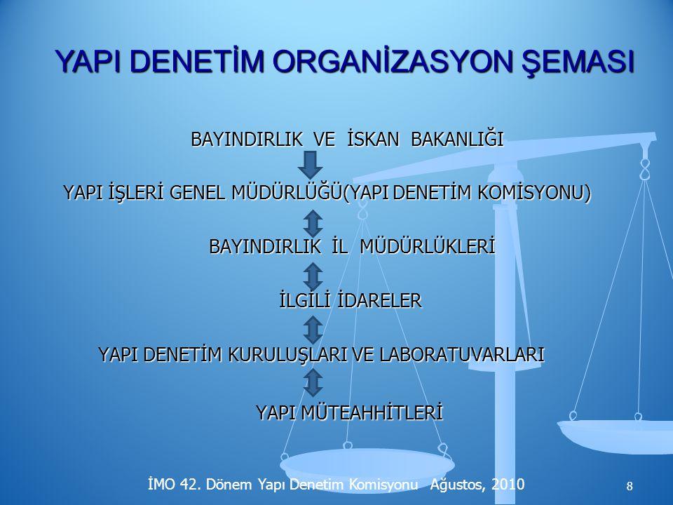  3194 Sayılı İmar Kanunu /Madde 42 Yapı sahibine, müteahhidine,şantiye şefine, proje müellifine ve aykırılığı 6 iş günü içinde idareye bildirmeyen ilgili fenni mesullere 500 TL den az olmamak üzere, aykırılıklar ve m2 ye göre hesaplanan ağır para cezaları getirilmiştir,  5237 Sayılı Türk Ceza Kanunu Madde 22, 85, 171, 184, 257 hükümlerince 2 yıldan 15 yıla kadar ağır hapis cezaları öngörülmektedir.
