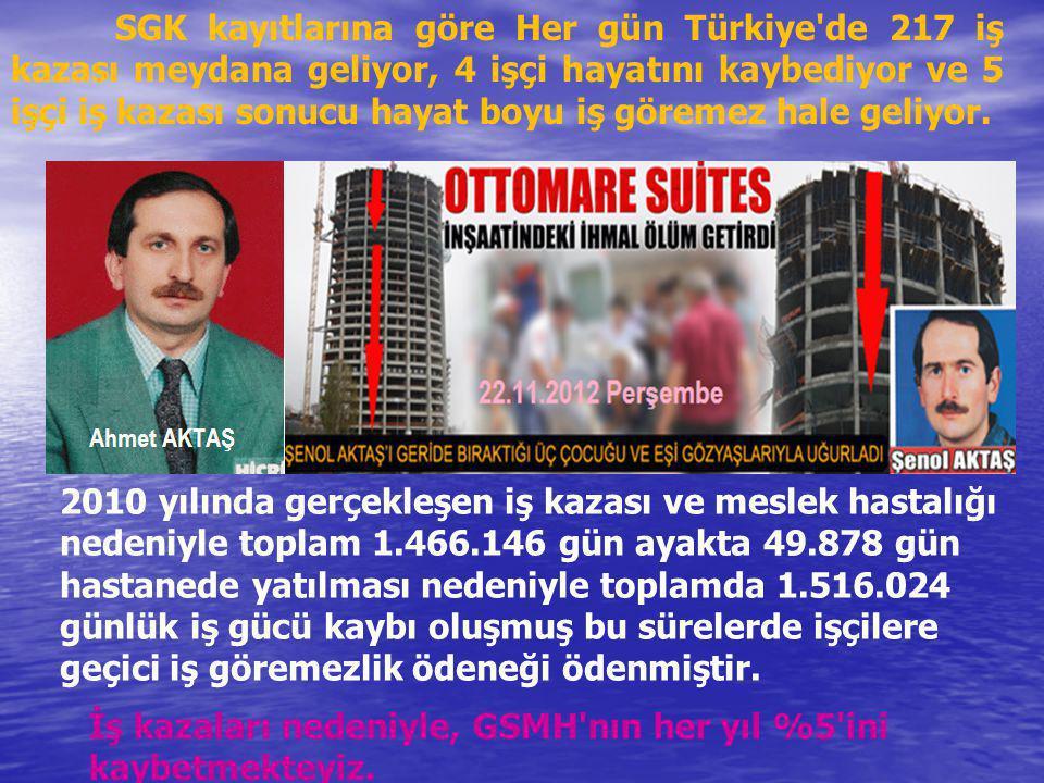 SGK kayıtlarına göre Her gün Türkiye'de 217 iş kazası meydana geliyor, 4 işçi hayatını kaybediyor ve 5 işçi iş kazası sonucu hayat boyu iş göremez hal