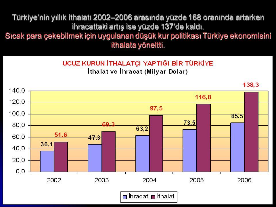 www.ankaraenstitusu.org11 Türkiye'nin yıllık ithalatı 2002–2006 arasında yüzde 168 oranında artarken ihracattaki artış ise yüzde 137'de kaldı. Sıcak p