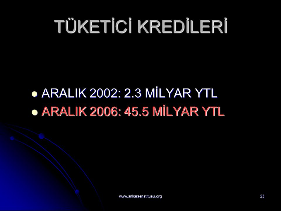 www.ankaraenstitusu.org23 TÜKETİCİ KREDİLERİ  ARALIK 2002: 2.3 MİLYAR YTL  ARALIK 2006: 45.5 MİLYAR YTL