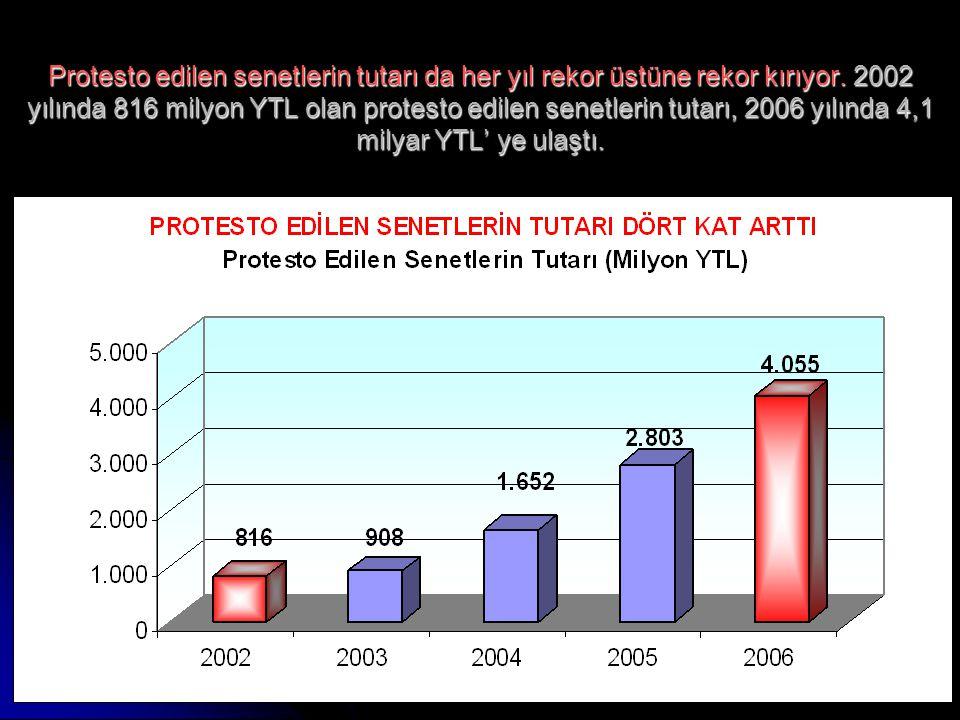 www.ankaraenstitusu.org30 Protesto edilen senetlerin tutarı da her yıl rekor üstüne rekor kırıyor. 2002 yılında 816 milyon YTL olan protesto edilen se