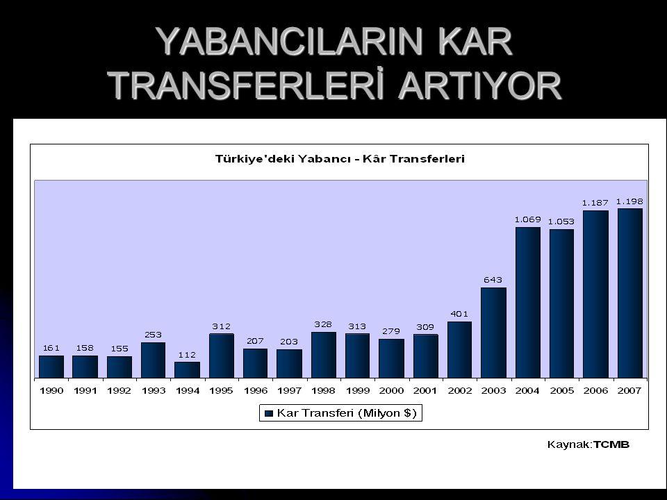 www.ankaraenstitusu.org42 YABANCILARIN KAR TRANSFERLERİ ARTIYOR