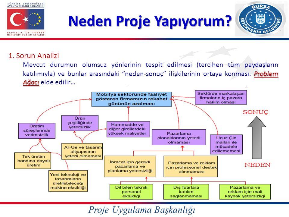 Proje Uygulama Başkanlığı Neden Proje Yapıyorum? 1. Sorun Analizi Problem Ağacı Mevcut durumun olumsuz yönlerinin tespit edilmesi (tercihen tüm paydaş