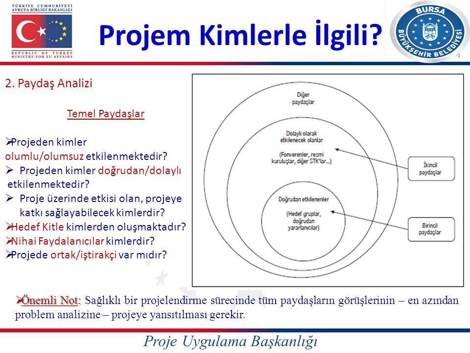 Proje Uygulama Başkanlığı Projem Kimlerle İlgili? 2. Paydaş Analizi Temel Paydaşlar  Projeden kimler olumlu/olumsuz etkilenmektedir?  Projeden kimle