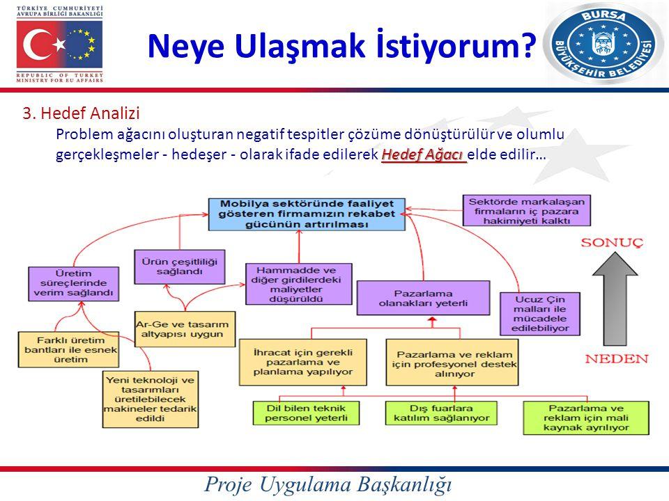 Proje Uygulama Başkanlığı Neye Ulaşmak İstiyorum? 3. Hedef Analizi Hedef Ağacı Problem ağacını oluşturan negatif tespitler çözüme dönüştürülür ve olum
