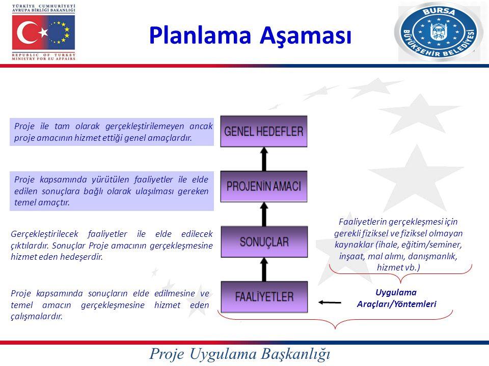 Proje Uygulama Başkanlığı Planlama Aşaması Uygulama Araçları/Yöntemleri Proje kapsamında yürütülen faaliyetler ile elde edilen sonuçlara bağlı olarak