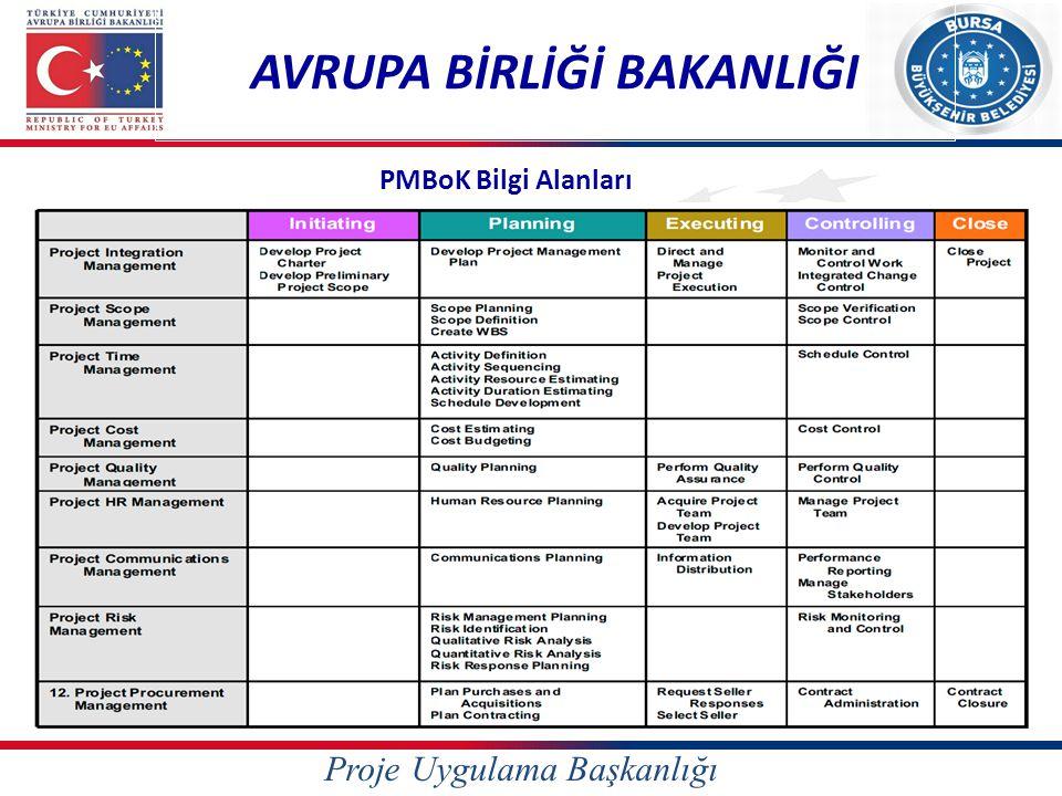Proje Uygulama Başkanlığı AVRUPA BİRLİĞİ BAKANLIĞI PMBoK Bilgi Alanları