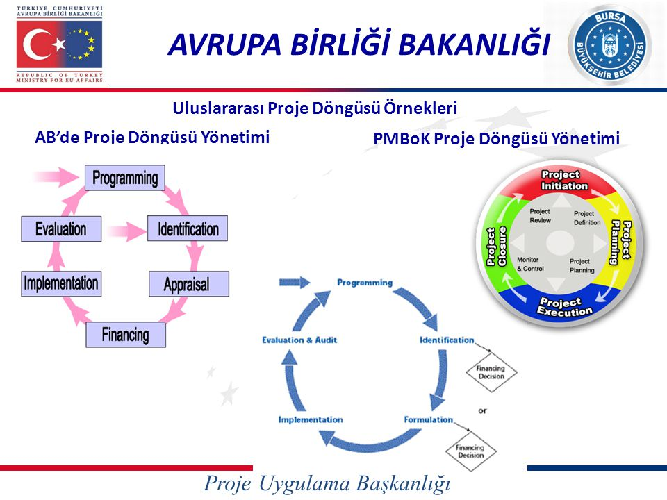 Proje Uygulama Başkanlığı Proje Döngüsü Yönetiminin Aşamaları AVRUPA BİRLİĞİ BAKANLIĞI Proje Döngüsü Yönetimi İlkeleri • Proje döngüsünün her aşaması yapılandırılmış ve bilgiye dayalı bir karar • oluşturma sürecine dayalı olmak • Paydaşların karar verme mekanizmasına katılımını gözeten bir yönelimde olmak • (hedef grup yönelimli) • Proje tasarımı ve yönetiminde tutarlı ve analitik bir yaklaşım içermek • Yararların sürekli kılınmasını sağlayacak mekanizmalara sahip olmak • Entegre bir yaklaşıma ve dokümanların standartlaştırılmasına dayanmak • Bu ilkelerin gerçekleşmesi için proje planlaması ve yönetiminde kullanılan yöntem ise Mantıksal Çerçeve Yaklaşımı'dır.
