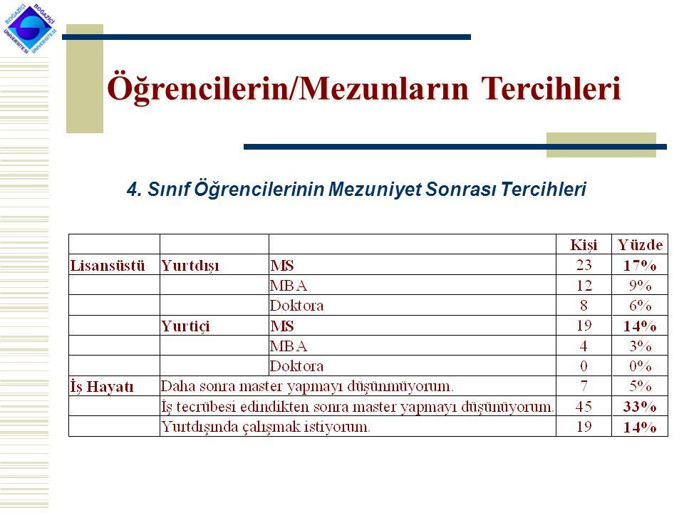 Öğrencilerin/Mezunların Tercihleri 4. Sınıf Öğrencilerinin Mezuniyet Sonrası Tercihleri