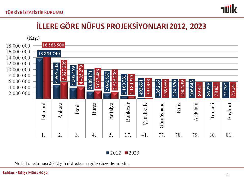 TÜRKİYE İSTATİSTİK KURUMU Balıkesir Bölge Müdürlüğü Not: İl sıralaması 2012 yılı nüfuslarına göre düzenlenmiştir. 12