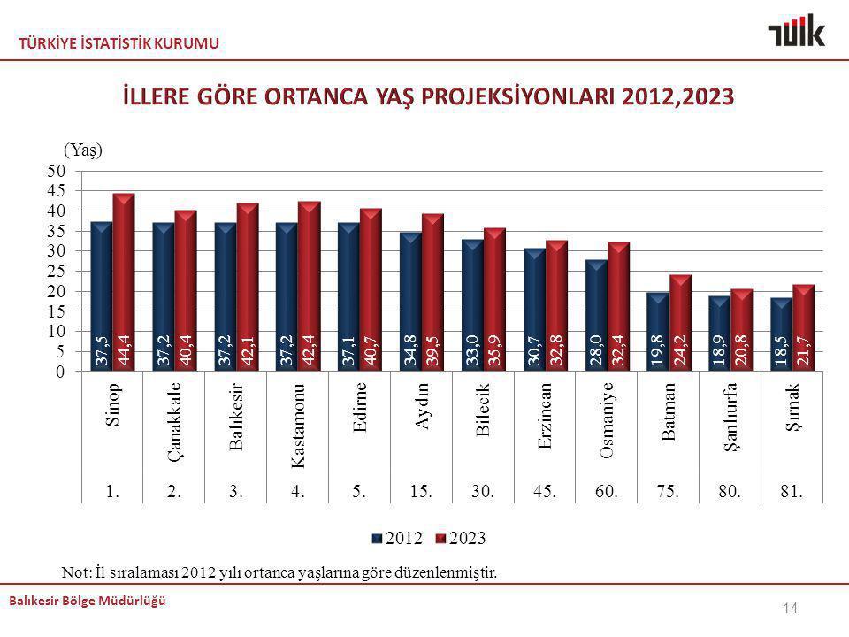 TÜRKİYE İSTATİSTİK KURUMU Balıkesir Bölge Müdürlüğü Not: İl sıralaması 2012 yılı ortanca yaşlarına göre düzenlenmiştir. 14