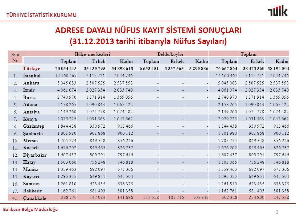 TÜRKİYE İSTATİSTİK KURUMU Balıkesir Bölge Müdürlüğü ADRESE DAYALI NÜFUS KAYIT SİSTEMİ SONUÇLARI (31.12.2013 tarihi itibarıyla Nüfus Sayıları) Sıra No