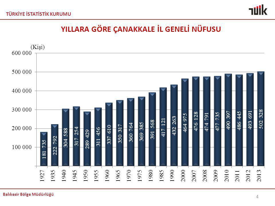 TÜRKİYE İSTATİSTİK KURUMU Balıkesir Bölge Müdürlüğü 25 Not: 2012 yılına göre sıralama yapılmıştır.