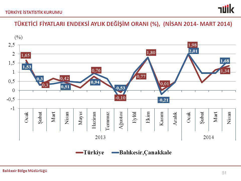 TÜRKİYE İSTATİSTİK KURUMU Balıkesir Bölge Müdürlüğü TÜKETİCİ FİYATLARI ENDEKSİ AYLIK DEĞİŞİM ORANI (%), (NİSAN 2014- MART 2014) 51