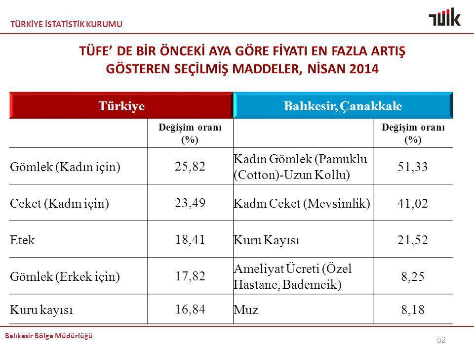 TÜRKİYE İSTATİSTİK KURUMU Balıkesir Bölge Müdürlüğü TürkiyeBalıkesir, Çanakkale Değişim oranı (%) Gömlek (Kadın için)25,82 Kadın Gömlek (Pamuklu (Cott