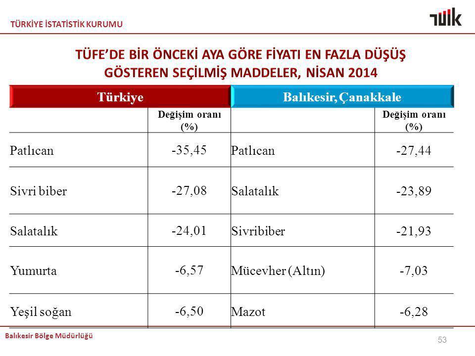 TÜRKİYE İSTATİSTİK KURUMU Balıkesir Bölge Müdürlüğü 53 TürkiyeBalıkesir, Çanakkale Değişim oranı (%) Patlıcan-35,45Patlıcan-27,44 Sivri biber-27,08Sal