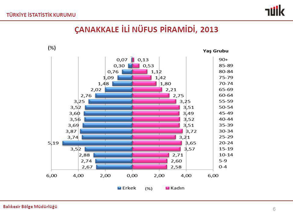 TÜRKİYE İSTATİSTİK KURUMU Balıkesir Bölge Müdürlüğü ÇANAKKALE İLİ NÜFUS PİRAMİDİ, 2013 6 (%)