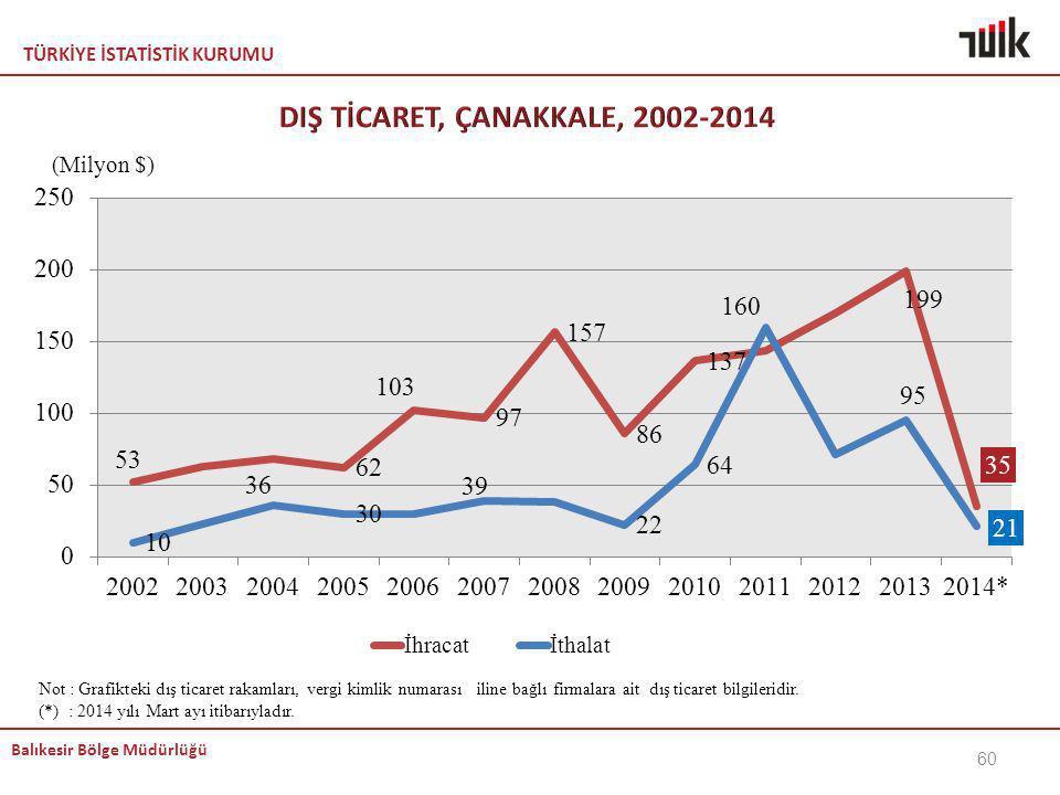 TÜRKİYE İSTATİSTİK KURUMU Balıkesir Bölge Müdürlüğü Not : Grafikteki dış ticaret rakamları, vergi kimlik numarası iline bağlı firmalara ait dış ticare