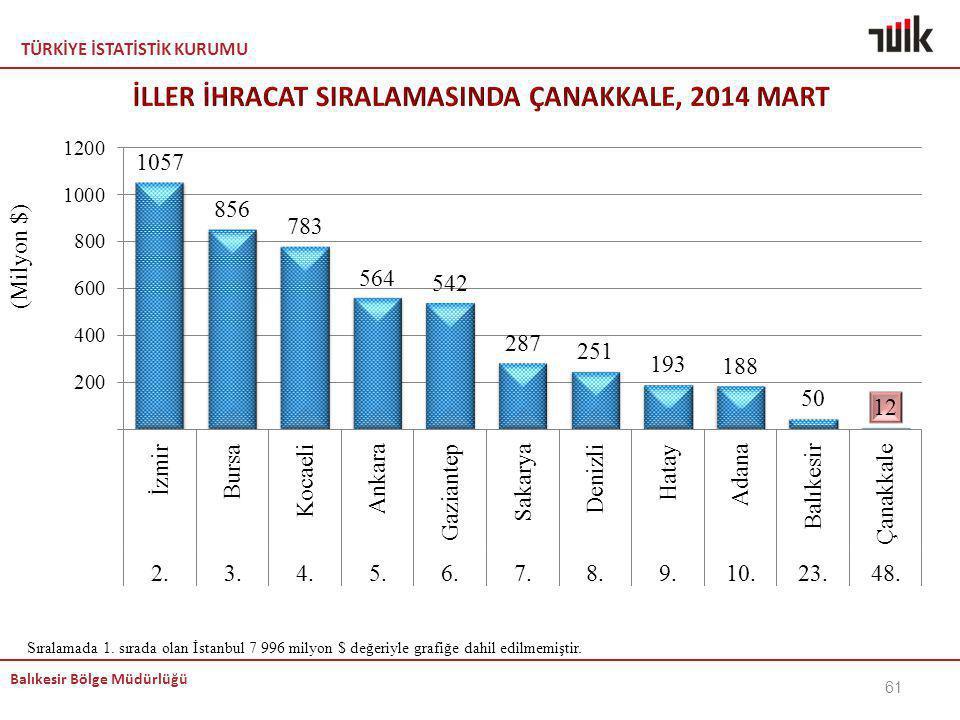 TÜRKİYE İSTATİSTİK KURUMU Balıkesir Bölge Müdürlüğü 61 Sıralamada 1. sırada olan İstanbul 7 996 milyon $ değeriyle grafiğe dahil edilmemiştir.