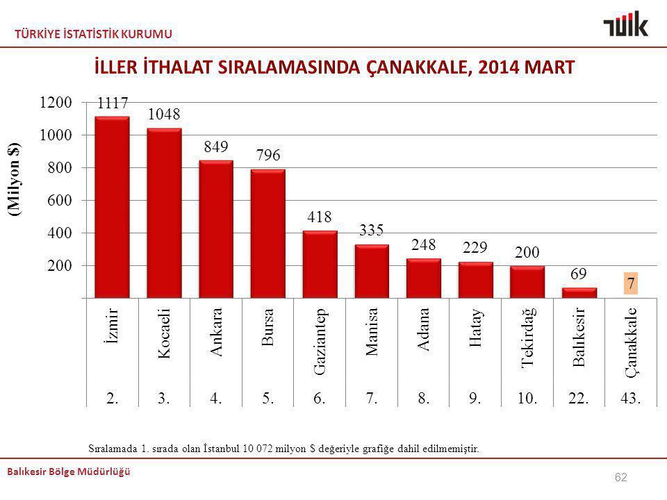 TÜRKİYE İSTATİSTİK KURUMU Balıkesir Bölge Müdürlüğü 62 Sıralamada 1. sırada olan İstanbul 10 072 milyon $ değeriyle grafiğe dahil edilmemiştir.