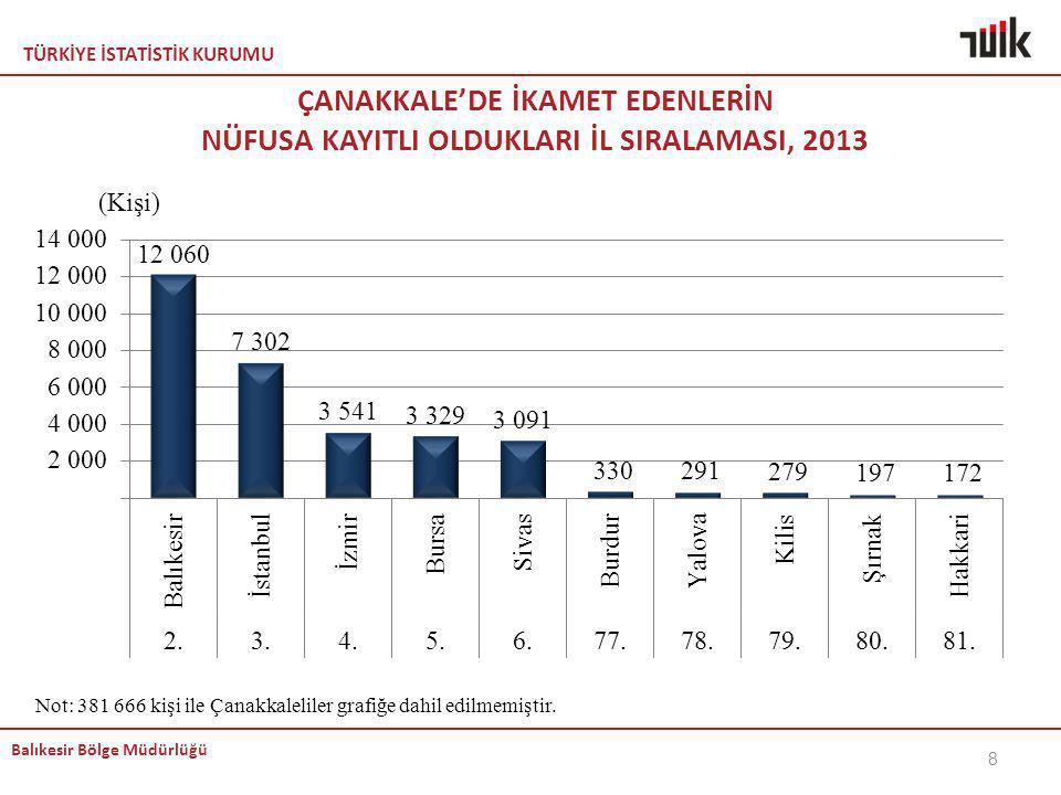 TÜRKİYE İSTATİSTİK KURUMU Balıkesir Bölge Müdürlüğü ÇANAKKALE'DE İKAMET EDENLERİN NÜFUSA KAYITLI OLDUKLARI İL SIRALAMASI, 2013 Not: 381 666 kişi ile Ç