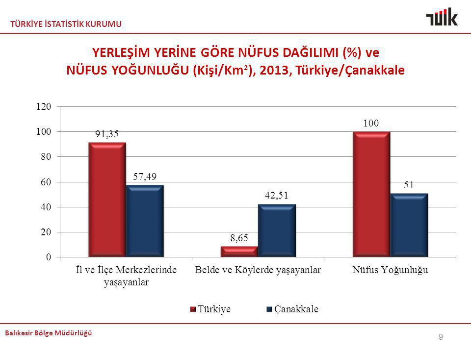 TÜRKİYE İSTATİSTİK KURUMU Balıkesir Bölge Müdürlüğü TÜKETİCİ FİYATLARI ENDEKSİ (TÜFE) YILLIK DEĞİŞİM ORANI (%), NİSAN 2014 / 2013 50