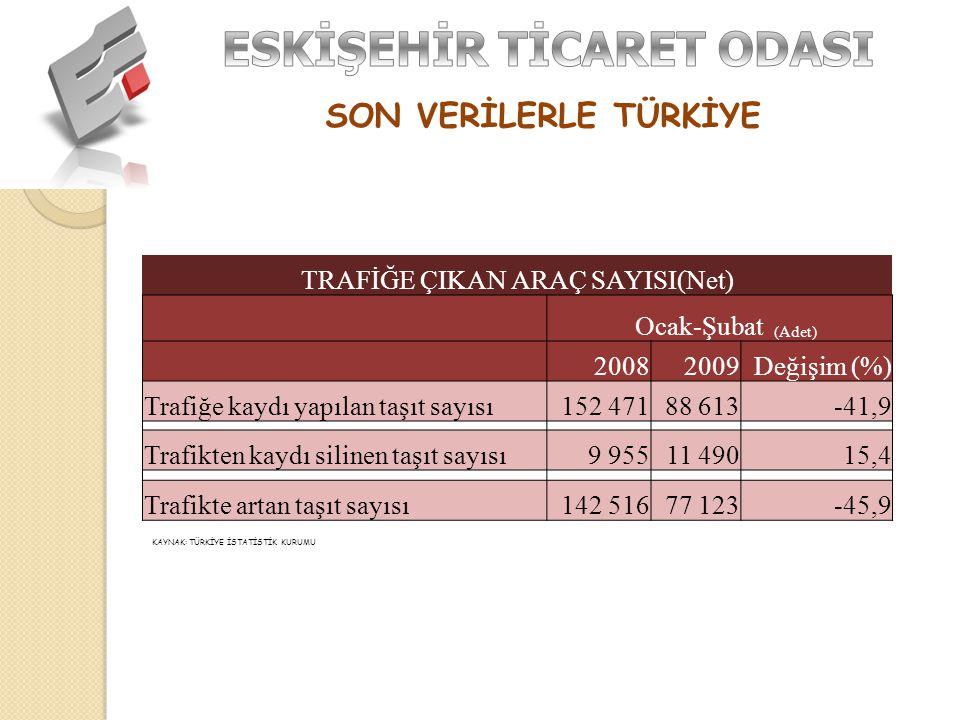 SON VERİLERLE TÜRKİYE TRAFİĞE ÇIKAN ARAÇ SAYISI(Net) Ocak-Şubat (Adet) 20082009Değişim (%) Trafiğe kaydı yapılan taşıt sayısı152 47188 613-41,9 Trafikten kaydı silinen taşıt sayısı9 95511 49015,4 Trafikte artan taşıt sayısı142 51677 123-45,9 KAYNAK: TÜRKİYE İSTATİSTİK KURUMU