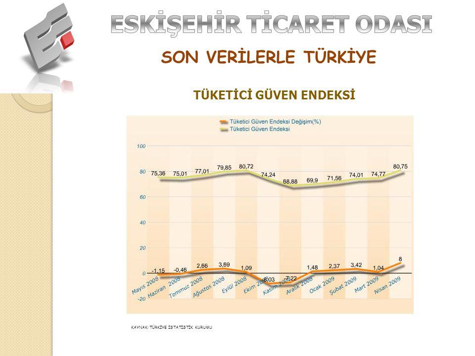 SON VERİLERLE TÜRKİYE KAYNAK: PETROL SANAYİCİLERİ DERNEĞİ PERAKENDE AKARYAKIT TÜKETİMİ Ocak-Mart Toplam Benzin (%) Toplam Motorin (%) Toplam Otogaz (%) Toplam Madeni Yağ (%) 2008-2009 Karşılaştırması -3,9-5,13,7-32,2