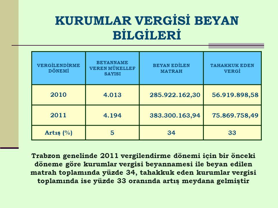 KURUMLAR VERGİSİ BEYAN BİLGİLERİ VERGİLENDİRME DÖNEMİ BEYANNAME VEREN MÜKELLEF SAYISI BEYAN EDİLEN MATRAH TAHAKKUK EDEN VERGİ 20104.013285.922.162,3056.919.898,58 20114.194383.300.163,9475.869.758,49 Artış (%)53433 Trabzon genelinde 2011 vergilendirme dönemi için bir önceki döneme göre kurumlar vergisi beyannamesi ile beyan edilen matrah toplamında yüzde 34, tahakkuk eden kurumlar vergisi toplamında ise yüzde 33 oranında artış meydana gelmiştir