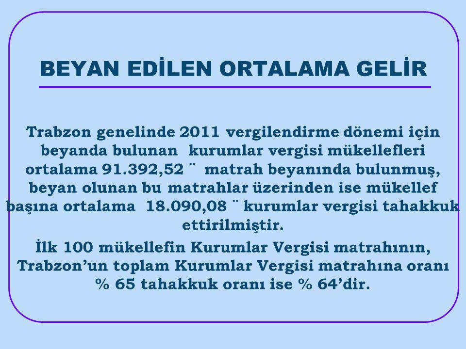 BEYAN EDİLEN ORTALAMA GELİR Trabzon genelinde 2011 vergilendirme dönemi için beyanda bulunan kurumlar vergisi mükellefleri ortalama 91.392,52 ¨ matrah beyanında bulunmuş, beyan olunan bu matrahlar üzerinden ise mükellef başına ortalama 18.090,08 ¨ kurumlar vergisi tahakkuk ettirilmiştir.