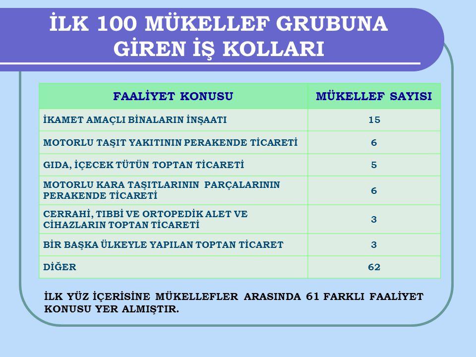 2011 VERGİLENDİRME DÖNEMİ KURUMLAR VERGİSİ REKORTMENLERİ Trabzon Vergi Dairesi Başkanlığımıza bağlı Vergi Daireleri ve Malmüdürlüklerine 2011 vergilendirme dönemine ait olup 2012 yılı Nisan ayında verilen Kurumlar Vergisi beyannamelerine göre en çok Kurumlar Vergisi tahakkuk eden ilk 10 mükellef şunlardır.