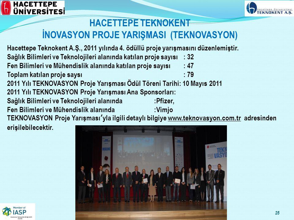 HACETTEPE TEKNOKENT İNOVASYON PROJE YARIŞMASI (TEKNOVASYON) Hacettepe Teknokent A.Ş., 2011 yılında 4.
