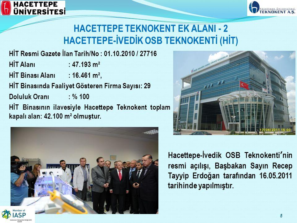 HACETTEPE TEKNOKENT EK ALANI - 2 HACETTEPE-İVEDİK OSB TEKNOKENTİ (HİT) HİT Resmi Gazete İlan Tarih/No : 01.10.2010 / 27716 HİT Alanı: 47.193 m² HİT Binası Alanı: 16.461 m², HİT Binasında Faaliyet Gösteren Firma Sayısı: 29 Doluluk Oranı: % 100 HİT Binasının ilavesiyle Hacettepe Teknokent toplam kapalı alan: 42.100 m² olmuştur.