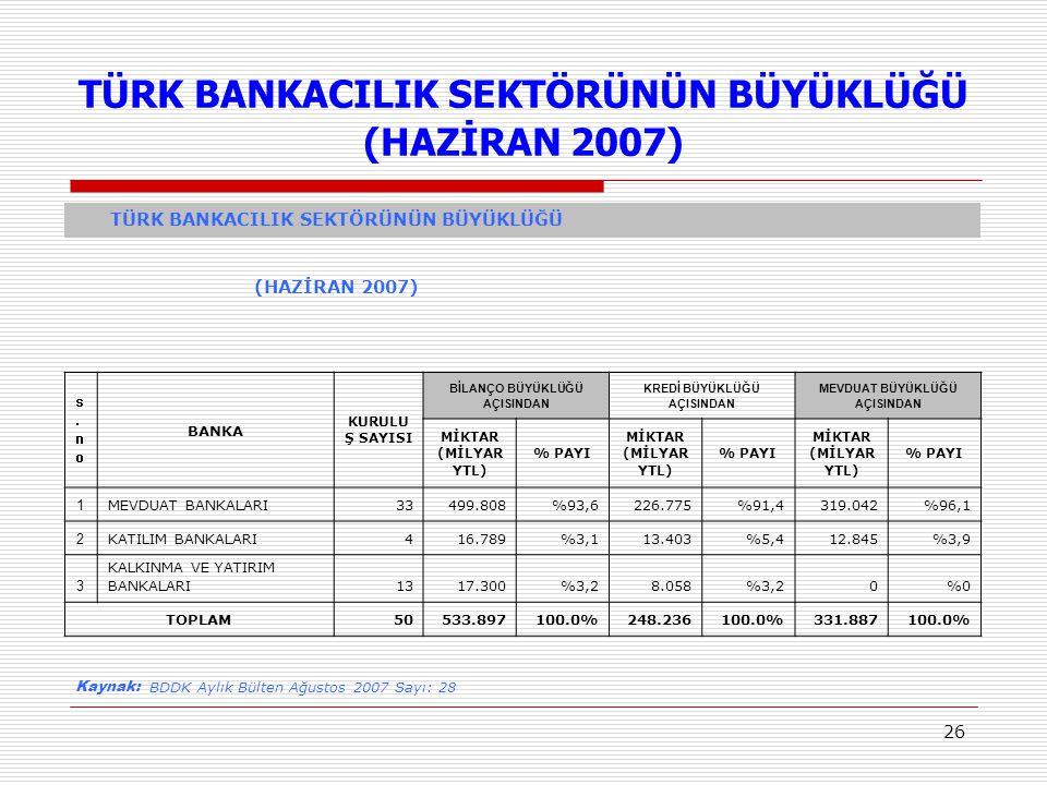 26 TÜRK BANKACILIK SEKTÖRÜNÜN BÜYÜKLÜĞÜ (HAZİRAN 2007) TÜRK BANKACILIK SEKTÖRÜNÜN BÜYÜKLÜĞÜ (HAZİRAN 2007) s.nos.no BANKA KURULU Ş SAYISI BİLANÇO BÜYÜ