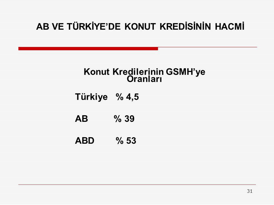 31 Konut Kredilerinin GSMH'ye Oranları Türkiye % 4,5 AB % 39 ABD % 53 AB VE TÜRKİYE'DE KONUT KREDİSİNİN HACMİ