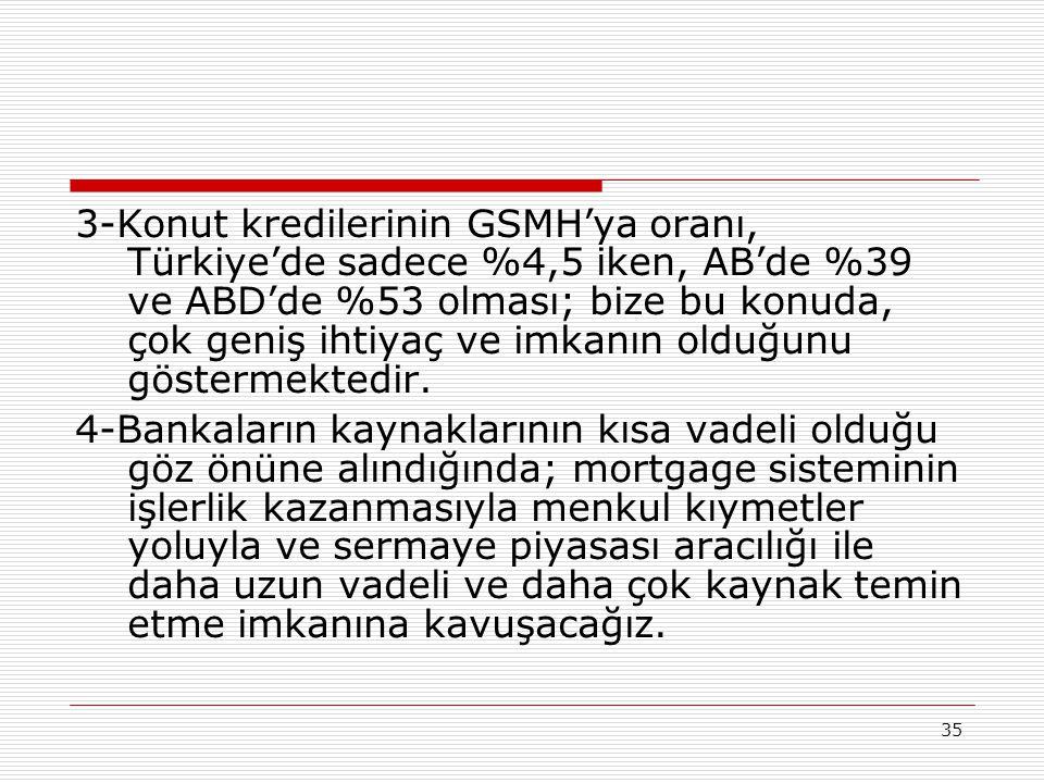 35 3-Konut kredilerinin GSMH'ya oranı, Türkiye'de sadece %4,5 iken, AB'de %39 ve ABD'de %53 olması; bize bu konuda, çok geniş ihtiyaç ve imkanın olduğ