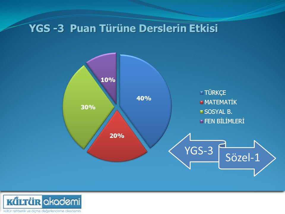 YGS -3 Puan Türüne Derslerin Etkisi YGS-3 Sözel-1