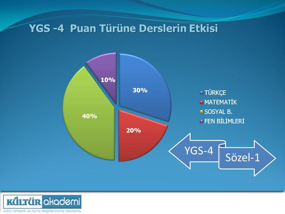 YGS -4 Puan Türüne Derslerin Etkisi YGS-4 Sözel-1