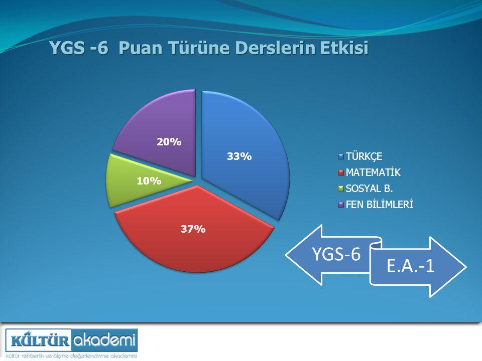 YGS -6 Puan Türüne Derslerin Etkisi YGS-6 E.A.-1