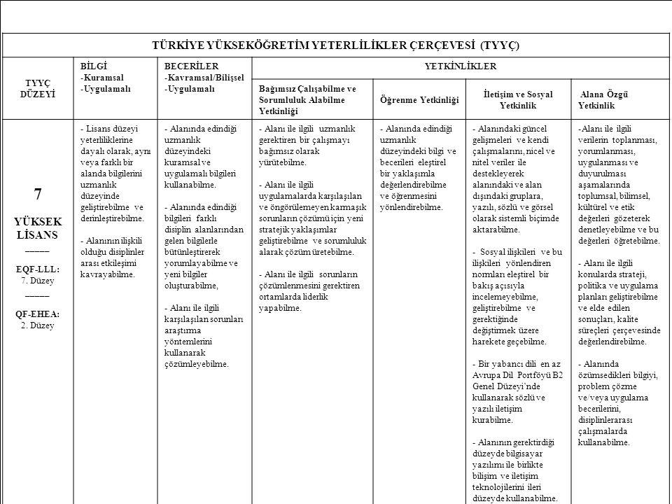 16 TÜRKİYE YÜKSEKÖĞRETİM YETERLİLİKLER ÇERÇEVESİ (TYYÇ) TYYÇ DÜZEYİ BİLGİ -Kuramsal -Uygulamalı BECERİLER -Kavramsal/Bilişsel -Uygulamalı YETKİNLİKLER