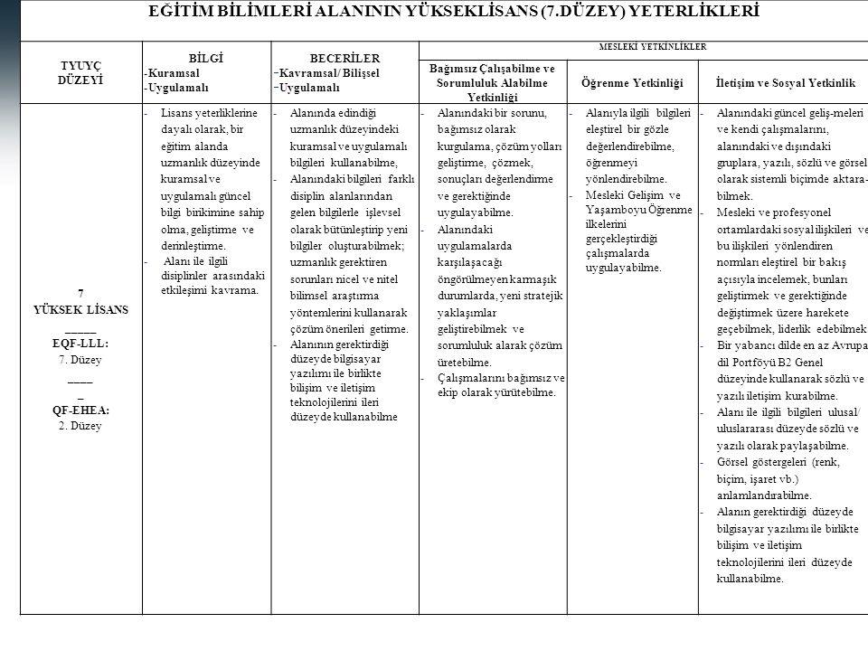 23 EĞİTİM BİLİMLERİ ALANININ YÜKSEKLİSANS (7.DÜZEY) YETERLİKLERİ TYUYÇ DÜZEYİ BİLGİ -Kuramsal -Uygulamalı BECERİLER  Kavramsal/ Bilişsel  Uygulamalı