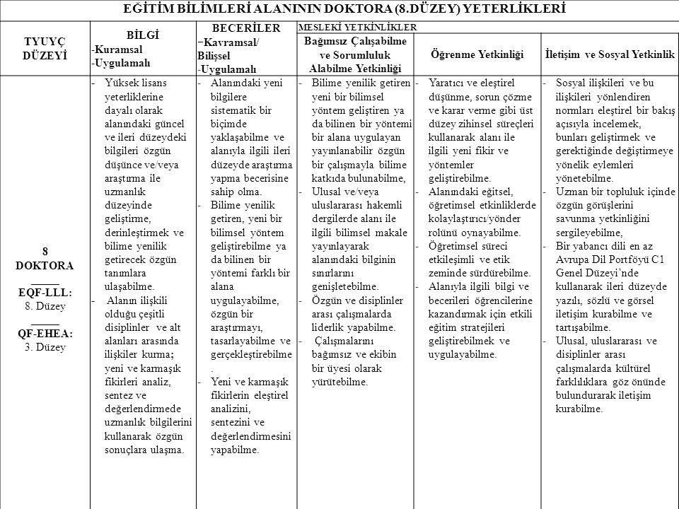 24 EĞİTİM BİLİMLERİ ALANININ DOKTORA (8.DÜZEY) YETERLİKLERİ TYUYÇ DÜZEYİ BİLGİ -Kuramsal -Uygulamalı BECERİLER  Kavramsal/ Bilişsel -Uygulamalı MESLE