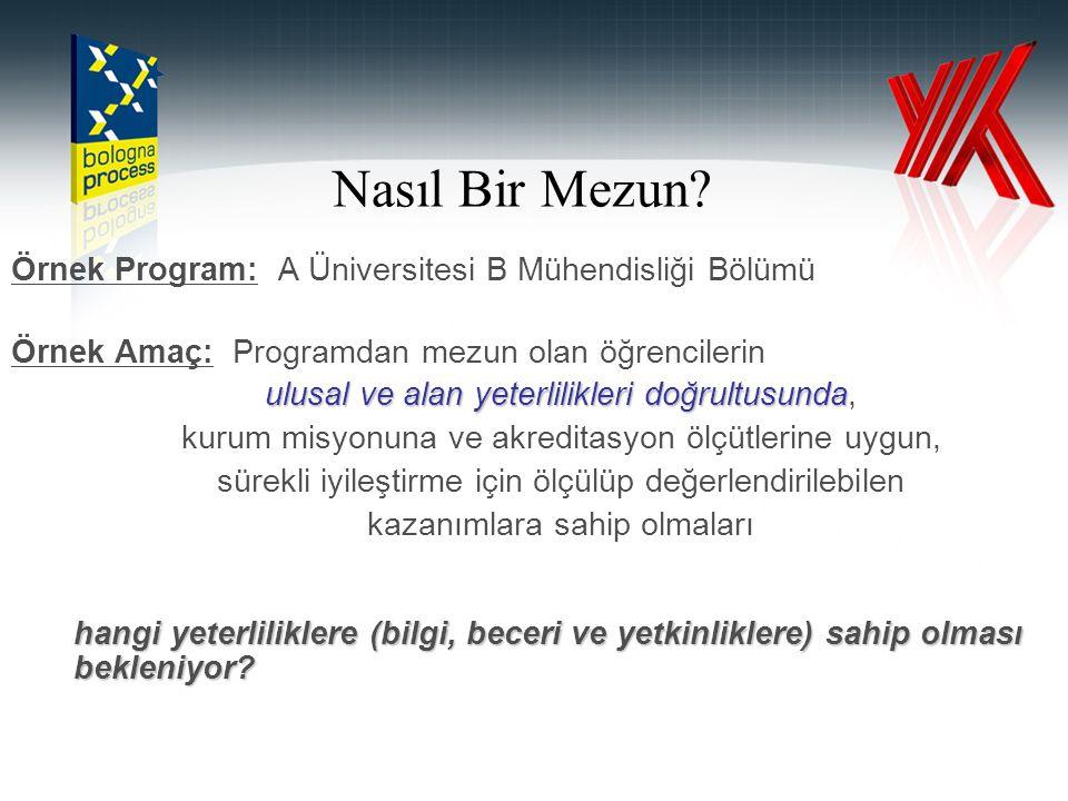 Örnek Program: A Üniversitesi B Mühendisliği Bölümü Örnek Amaç: Programdan mezun olan öğrencilerin ulusal ve alan yeterlilikleri doğrultusunda ulusal