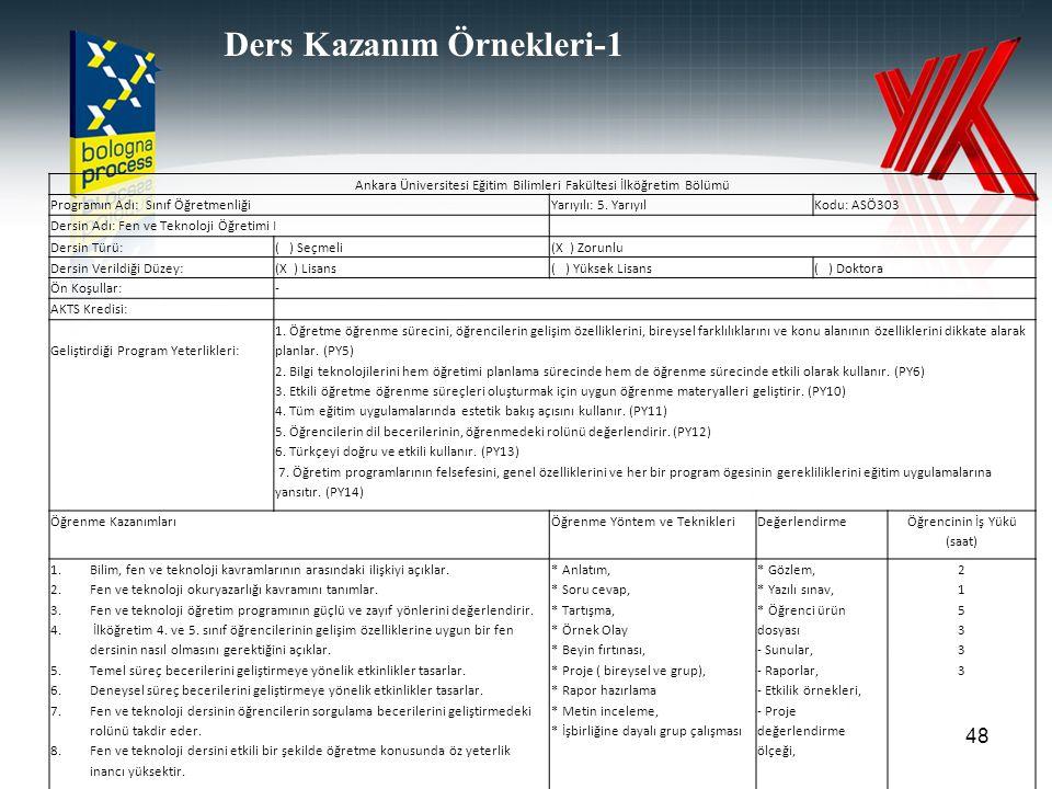 48 Ankara Üniversitesi Eğitim Bilimleri Fakültesi İlköğretim Bölümü Programın Adı: Sınıf ÖğretmenliğiYarıyılı: 5. YarıyılKodu: ASÖ303 Dersin Adı: Fen
