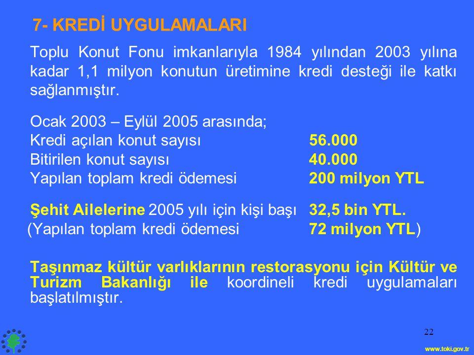 22 7- KREDİ UYGULAMALARI Toplu Konut Fonu imkanlarıyla 1984 yılından 2003 yılına kadar 1,1 milyon konutun üretimine kredi desteği ile katkı sağlanmışt