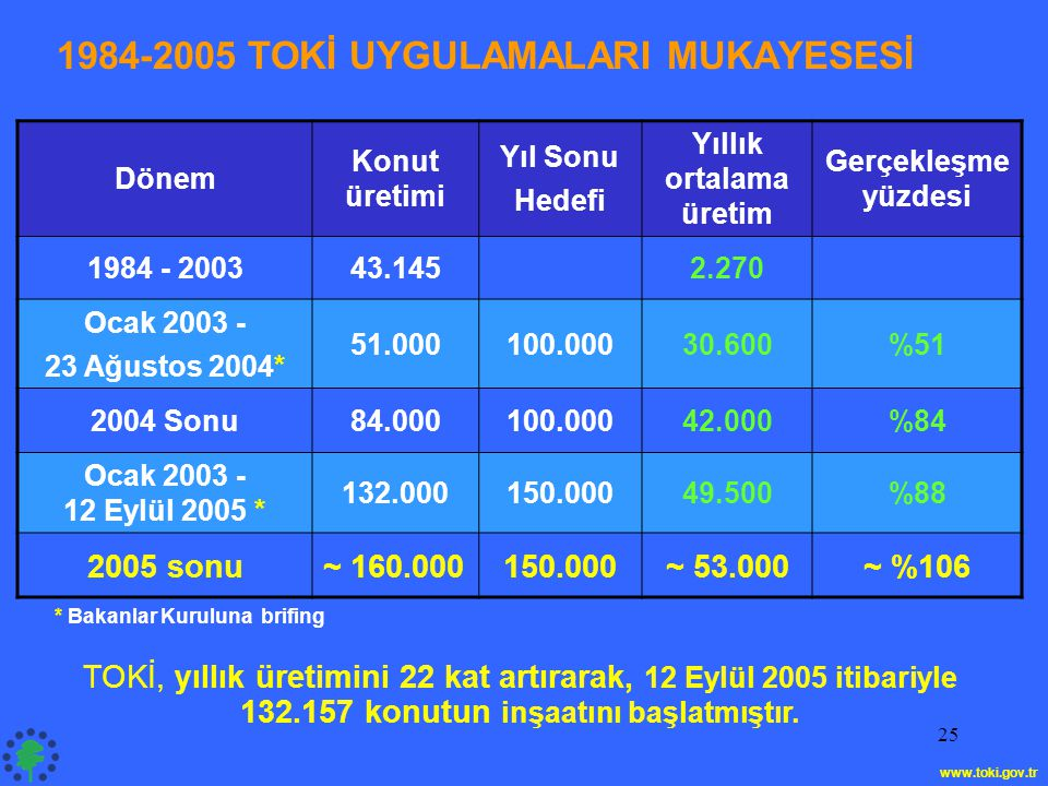 25 1984-2005 TOKİ UYGULAMALARI MUKAYESESİ Dönem Konut üretimi Yıl Sonu Hedefi Yıllık ortalama üretim Gerçekleşme yüzdesi 1984 - 200343.1452.270 Ocak 2003 - 23 Ağustos 2004* 51.000100.00030.600%51 2004 Sonu84.000100.00042.000%84 Ocak 2003 - 12 Eylül 2005 * 132.000150.00049.500%88 2005 sonu~ 160.000150.000~ 53.000~ %106 TOKİ, yıllık üretimini 22 kat artırarak, 12 Eylül 2005 itibariyle 132.157 konutun inşaatını başlatmıştır.