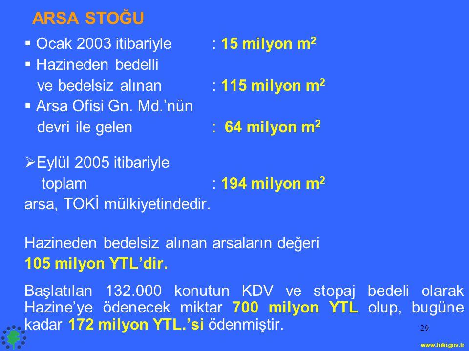 29 ARSA STOĞU  Ocak 2003 itibariyle: 15 milyon m 2  Hazineden bedelli ve bedelsiz alınan : 115 milyon m 2  Arsa Ofisi Gn.